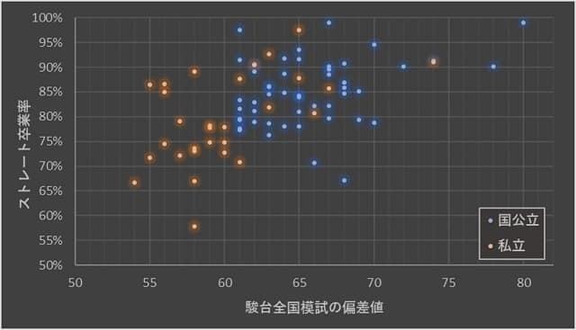 sotsugyo_vs_hensachi.jpg